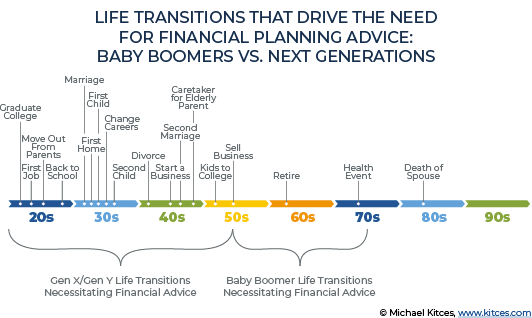 LIFE TRANSITIONS THAT DRIVE THE NEED FOR FINANCIAL PLANNING ADVICE.png
